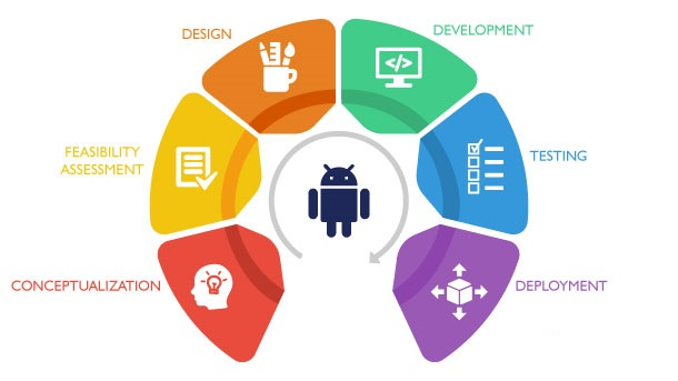 Android App Process