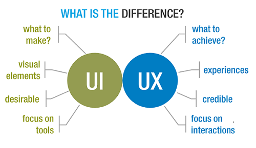 Difference-between-UX-and-UI-Design - Copy