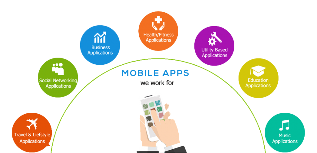 Mobile App Development Industries