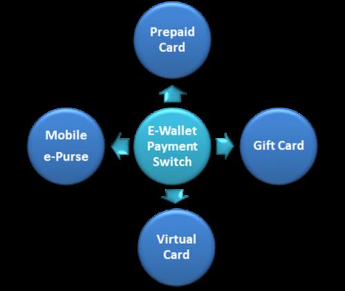 Ewallet Software Development company